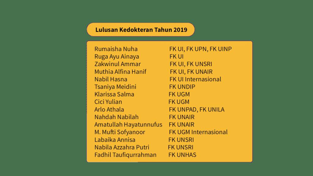 kedokteran-ui-list-lulus-2019